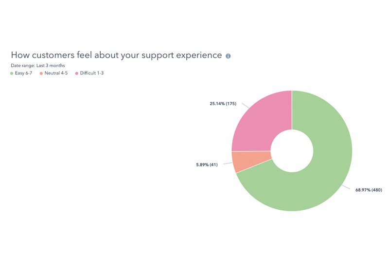 how-customers-feel